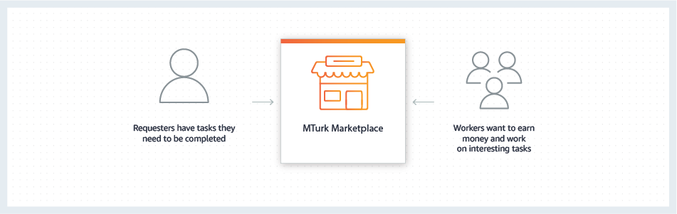 How MTurk Works